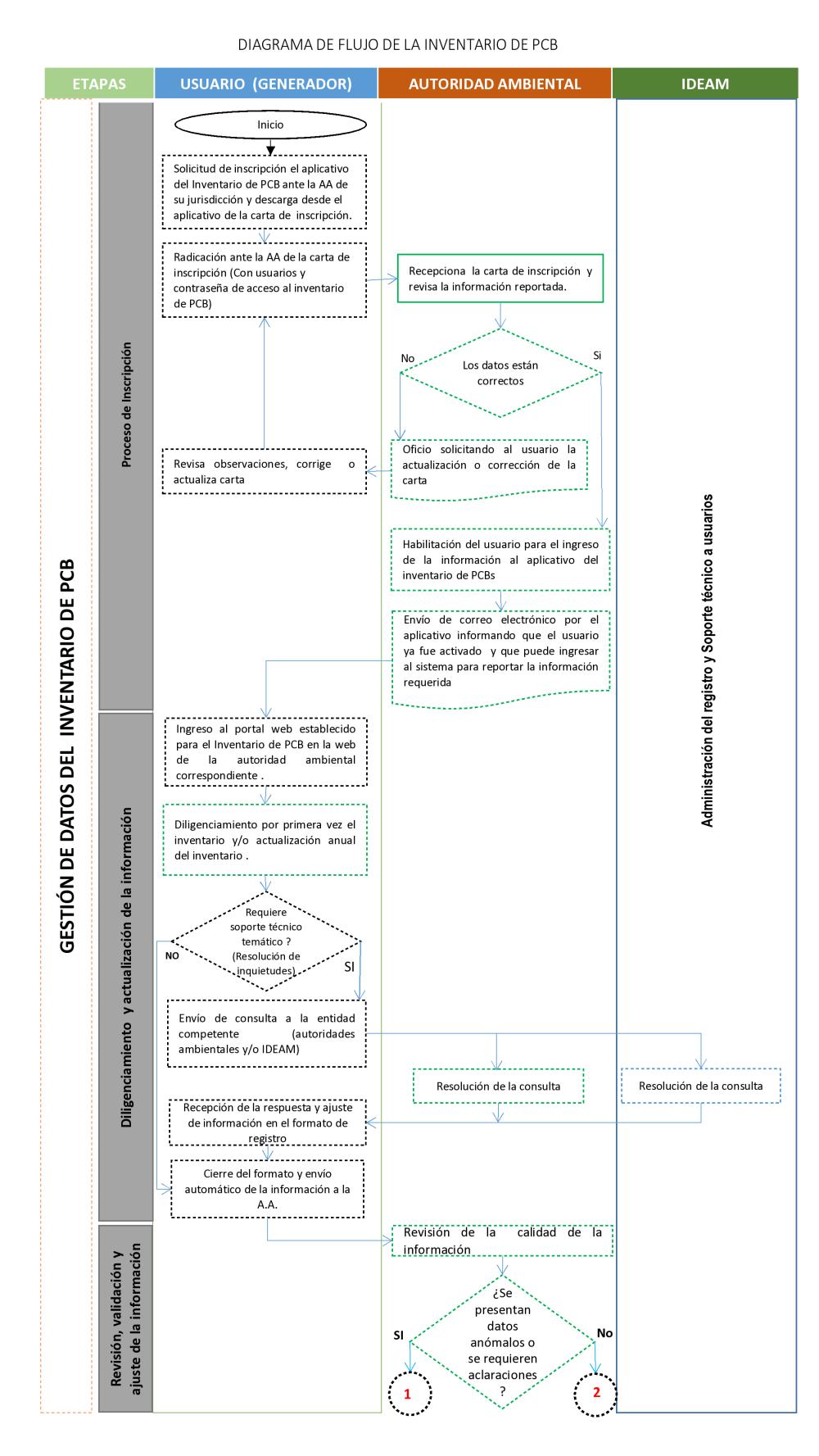 Procedimiento y diagrama de flujo del inventario de pcb ideam cargando ccuart Images